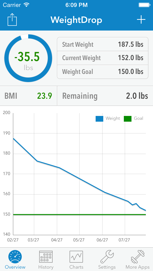 WeightDrop - Weight Tracker & BMI Control Tool for Weight ...